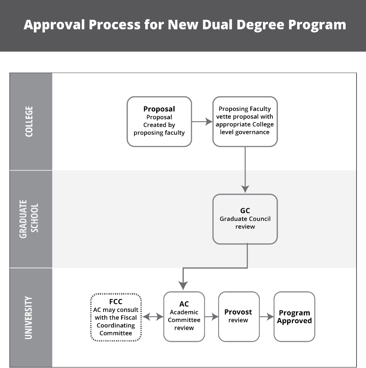 The steps for approval for a new dual degree program.