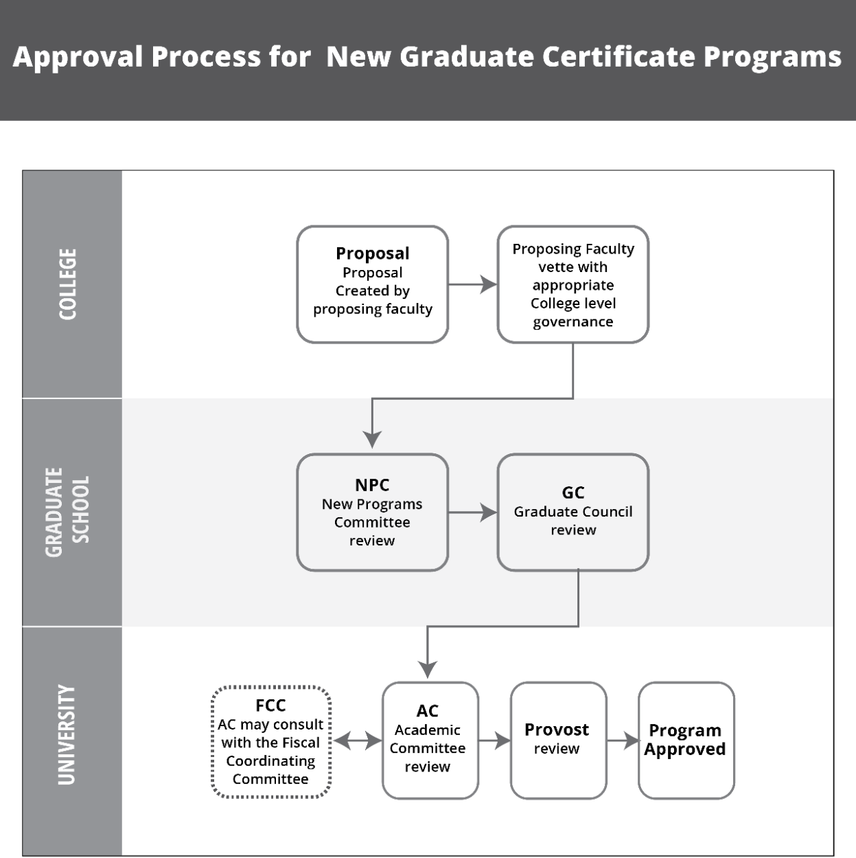 The steps for approval for a new graduate certificate program.