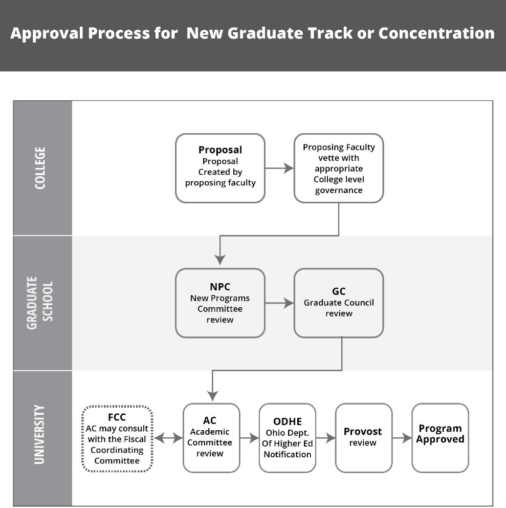 The steps for approval for a new graduate degree program track or concentration.